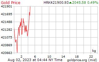1 день золото цена за килограмм в Хорватская куна