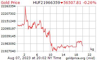 ハンガリー ・ フォリントで 1 キログラムあたり 1 日金価格