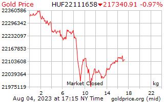 1 天黄金价格每公斤在匈牙利福林