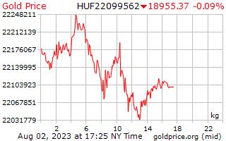 1 hari emas harga sekilogram Forint Hungary