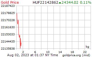 1 दिन सोने की कीमत प्रति किलोग्राम में हंगरी फ़ोरिंट