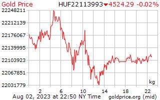 سعر الذهب يوم 1 للكيلوغرام الواحد في الفورنت الهنغاري
