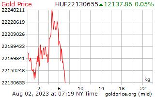 1 יום זהב המחיר לכל קילוגרם בפורינט הונגרי