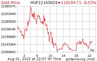 1 ngày vàng giá mỗi kilôgam trong Hungary Forint