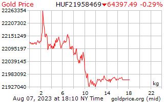 1 天黃金價格每公斤在匈牙利福林