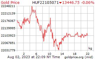 1 Day Gold Price per Kilogram in Hungarian Forint