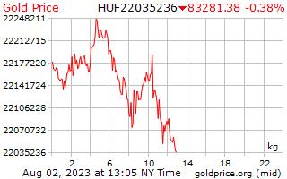 1 день золото цена за килограмм в венгерский форинт