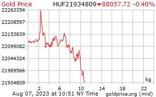 1 dag goud prijs per Kilogram in Hongaarse Forint