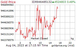 1 天黃金價格每公斤在印尼盾