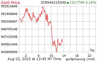 1 ngày vàng giá mỗi kilôgam trong Rupiah Indonesia
