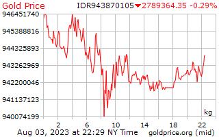Precio 1 día oro por kilogramo en Rupia Indonesia