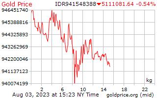 1 Tag Gold Preis pro Kilogramm in Indonesische Rupiah