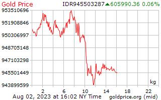 1 Day Gold Price per Kilogram in Indonesian Rupiah
