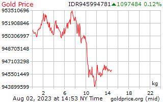 1 יום זהב המחיר לכל קילוגרם של רופיה אינדונזית