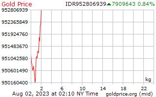 1 день золото цена за килограмм в индонезийских рупиях