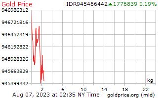 1 天黄金价格每公斤在印尼盾