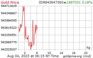 1 dag goud prijs per Kilogram in Indonesische Rupiah