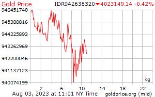 1 hari emas harga sekilogram dalam Rupiah Indonesia