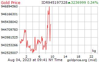سعر الذهب يوم 1 للكيلوغرام الواحد بالروبية الإندونيسية
