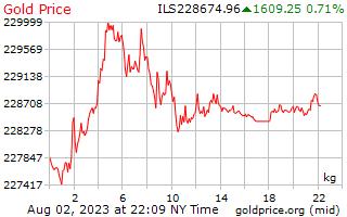 1 hari Gold Harga per Kilogram di shekel Israel