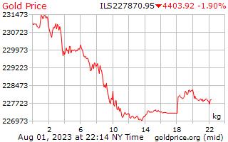 1 день золото цена за килограмм в израильских шекелей