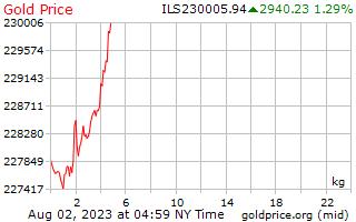 1 天黃金價格每公斤在以色列謝克爾