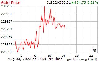 1 dia de ouro preço por quilograma em Shekels israelenses