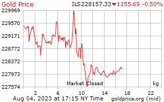 Precio 1 día oro por kilogramo en Shekels israelíes