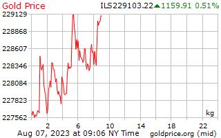 1 Day Gold Price per Kilogram in Israeli Shekels