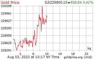 1 יום זהב המחיר לכל קילוגרם בשקלים