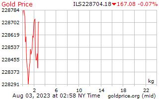 1 dag goud prijs per Kilogram in Israëlische sikkels