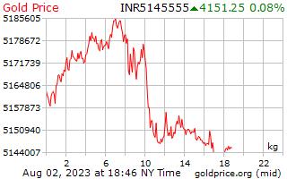 1 ngày vàng giá mỗi kilôgam trong rupee Ấn Độ