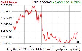 1 Day Gold Price per Kilogram in Indian Rupees
