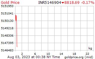 1 journée d'or prix par kilogramme en roupies indiennes