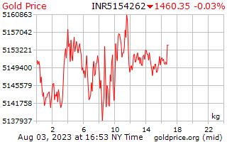 سعر الذهب يوم 1 للكيلوغرام الواحد في روبية هندية