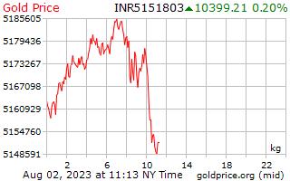 1 dag goud prijs per Kilogram in Indiase roepies