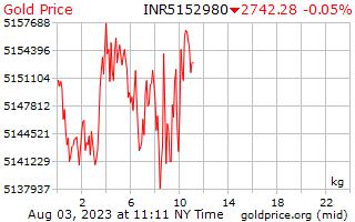 1 hari emas harga sekilogram rupee India
