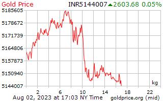 1 dia de ouro preço por quilograma em rupias