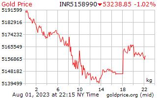 1 день золото цена за килограмм в индийских рупий