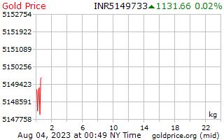 1 Tag Gold Preis pro Kilogramm in indischen Rupien