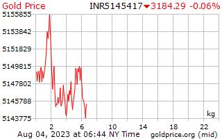 1 יום זהב המחיר לכל קילוגרם רופי הודי