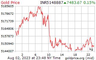 1 hari Gold Harga per Kilogram di Indian Rupee