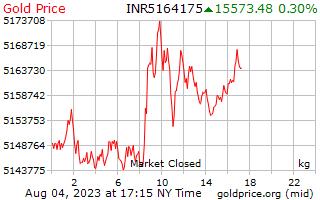 Precio 1 día oro por kilogramo en rupias indias