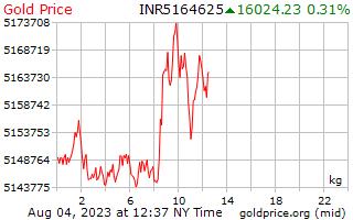 1 天黄金价格每公斤在印度卢比