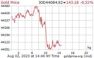 1 วันทองราคาต่อกิโลกรัมในจอร์แดน Dinars