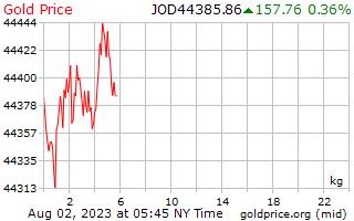 1 hari emas harga sekilogram dalam Dinar Jordan