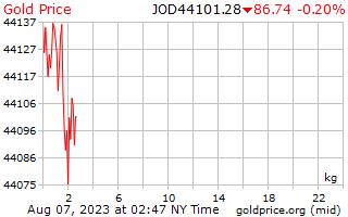 1 יום זהב המחיר לכל קילוגרם ב דינאר ירדני