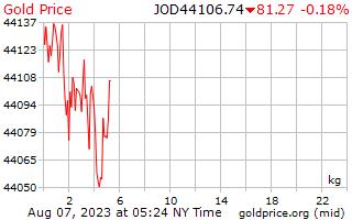 1 Day Gold Price per Kilogram in Jordanian Dinars