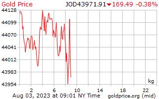 1 ngày vàng giá mỗi kilôgam trong Dinar Jordan