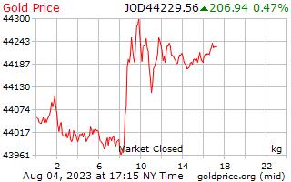 سعر الذهب يوم 1 للكيلوغرام الواحد بالدينار الأردني